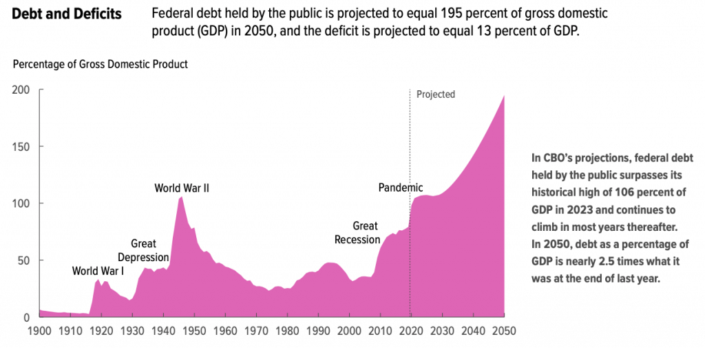 CBO Federal debt projection