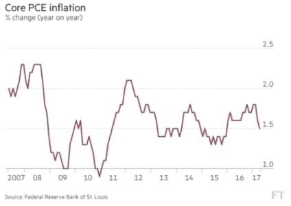Why Is Inflation Stubbornly Low?