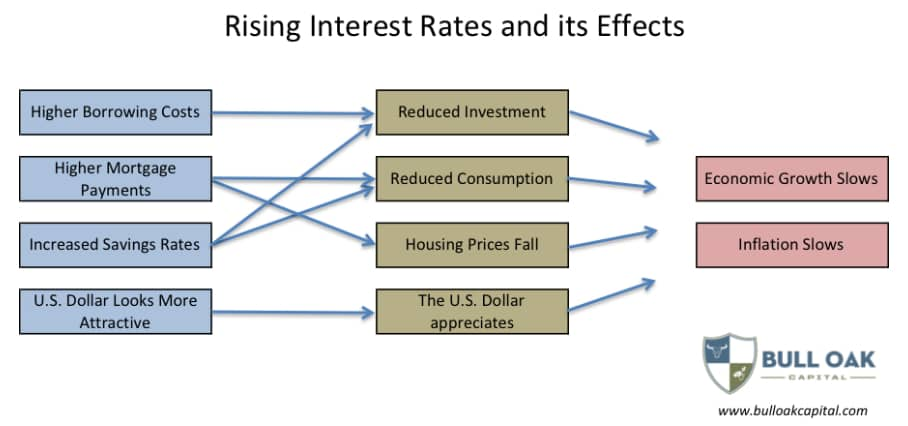Rising Interest Rates And Its Effects