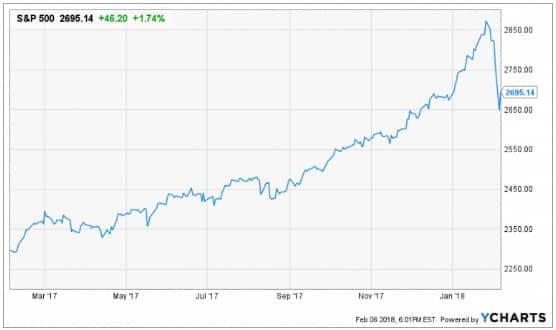 Don't Panic: The Market Decline