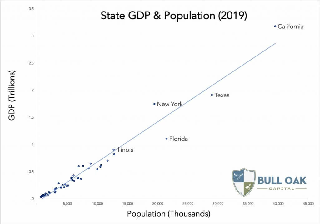 State GDP and Population 2019