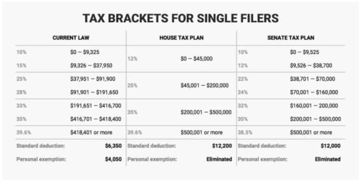 Will You Pay Higher Taxes Under The Gop Plan?