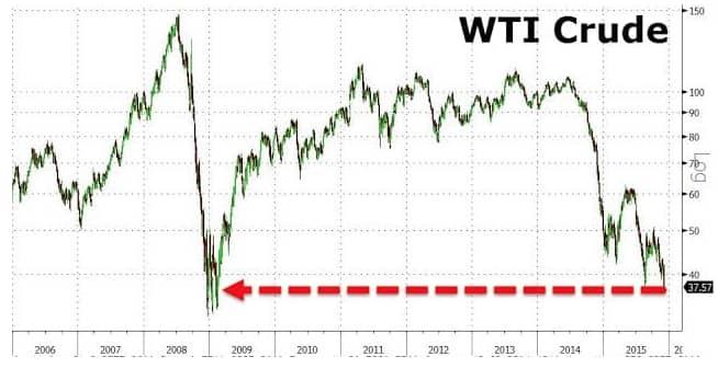 Will Oil Lead Us Down?