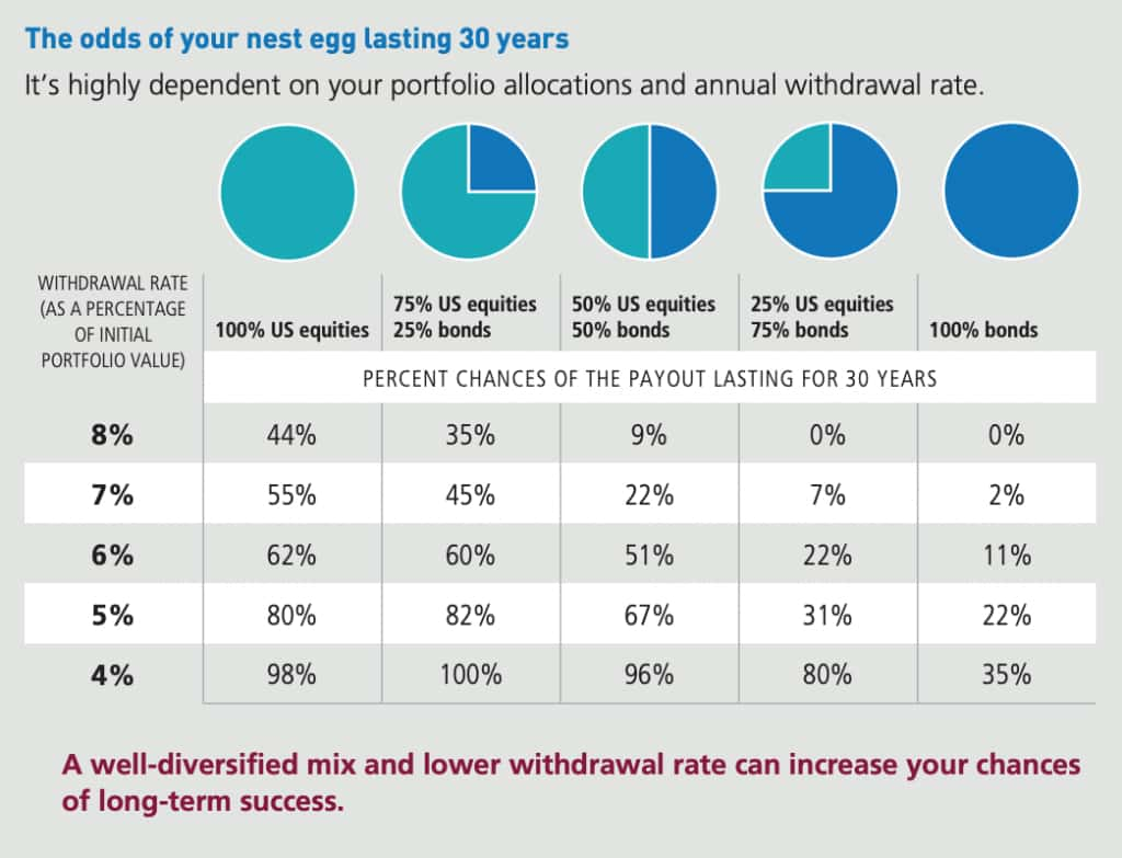 Investing After Retirement