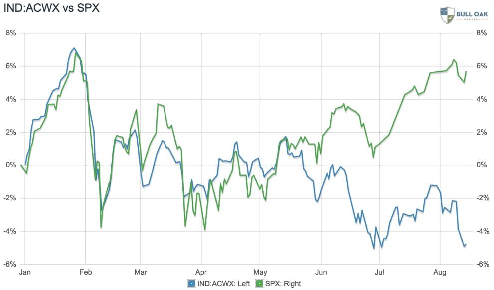 Ytd Market Update: Us ↑, Rest Of The World ↓