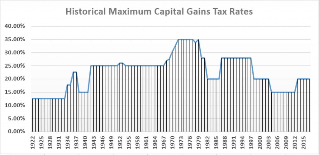 Capital Gains Rate History