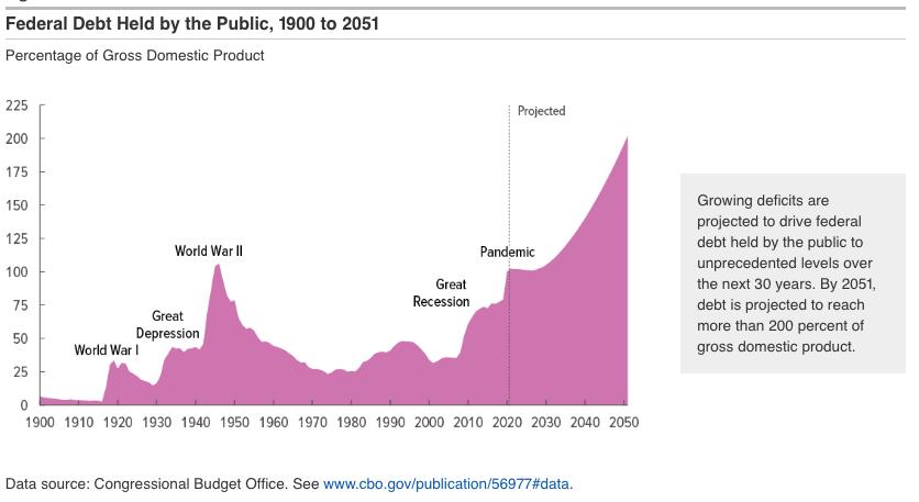 Debt To Gdp Ratio