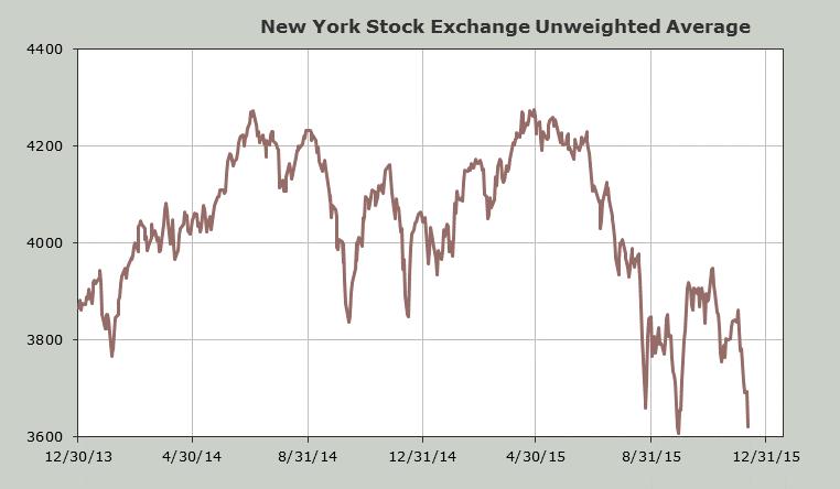 2016 Market Outlook