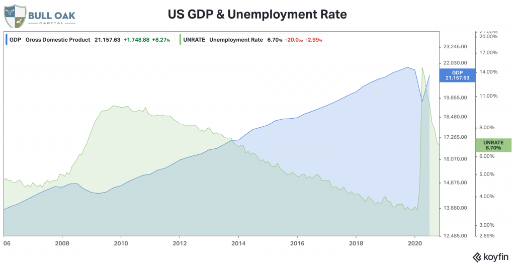 Unemployment and GDP 2020