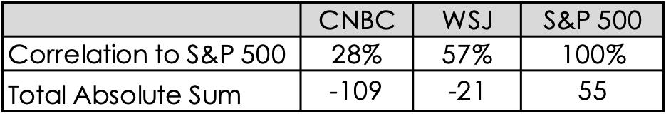 Spx Wsj Cnbc Correlation