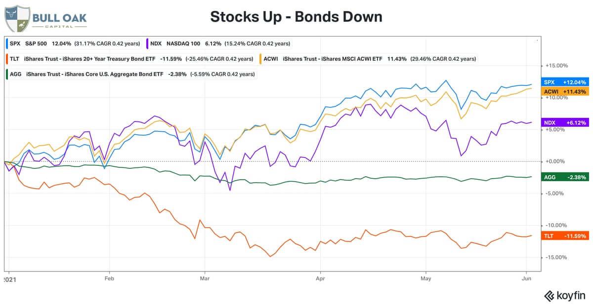 Stocks Up Bonds Down